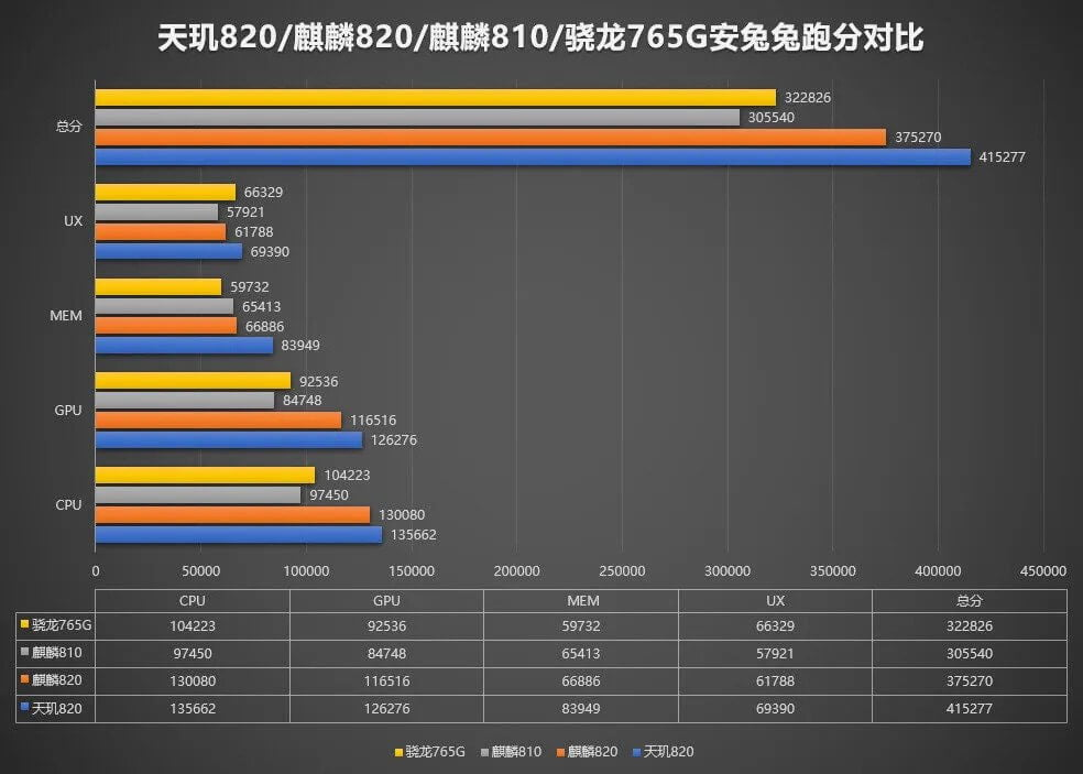 DIMENSITY-820-COMPARED-TO-SD-765G-AND-KIRIN-820