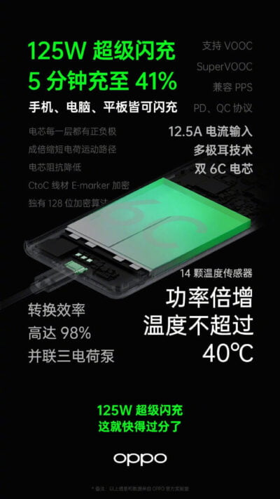 OPPO-125W-FAST-CHARGE-SOLUTION-PROCESS